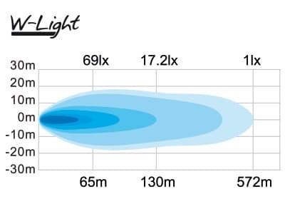 Светодиодная балка W-LIGHT 105ВТ (15Х7ВТ) WAVE 500 - фото 6046